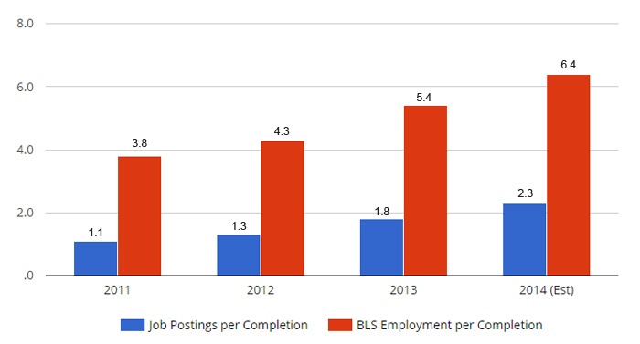 Employment and Job Postings per Completion