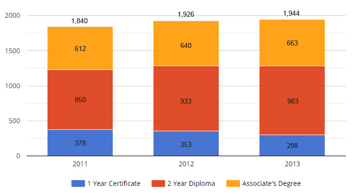 Number of Schools with Medical Assisting Graduates